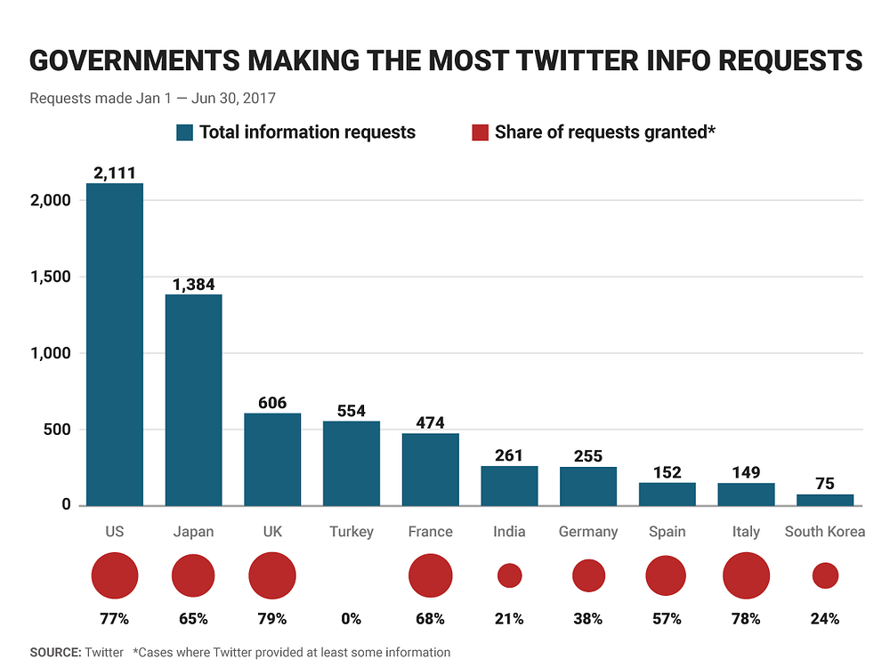 The US is still the leader in requesting data on Twitter users, but other countries are catching up